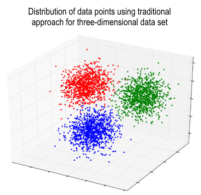 3 dimensional data visualization Adventures in data analytics high dimensional data Youneeq